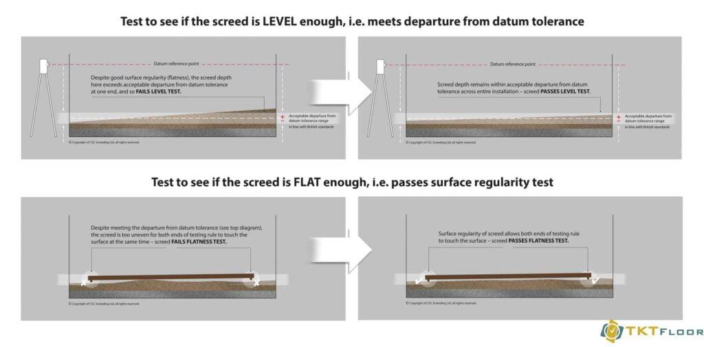 kiểm tra tiêu chuản kỹ thuật Mức, Độ Phẳng của lớp lót nền, sàn